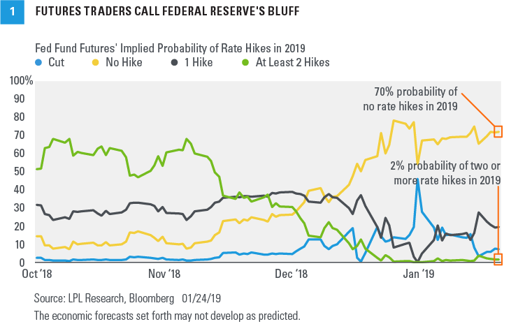 Chart - Futures Traders Call Federal Reserve's Bluff