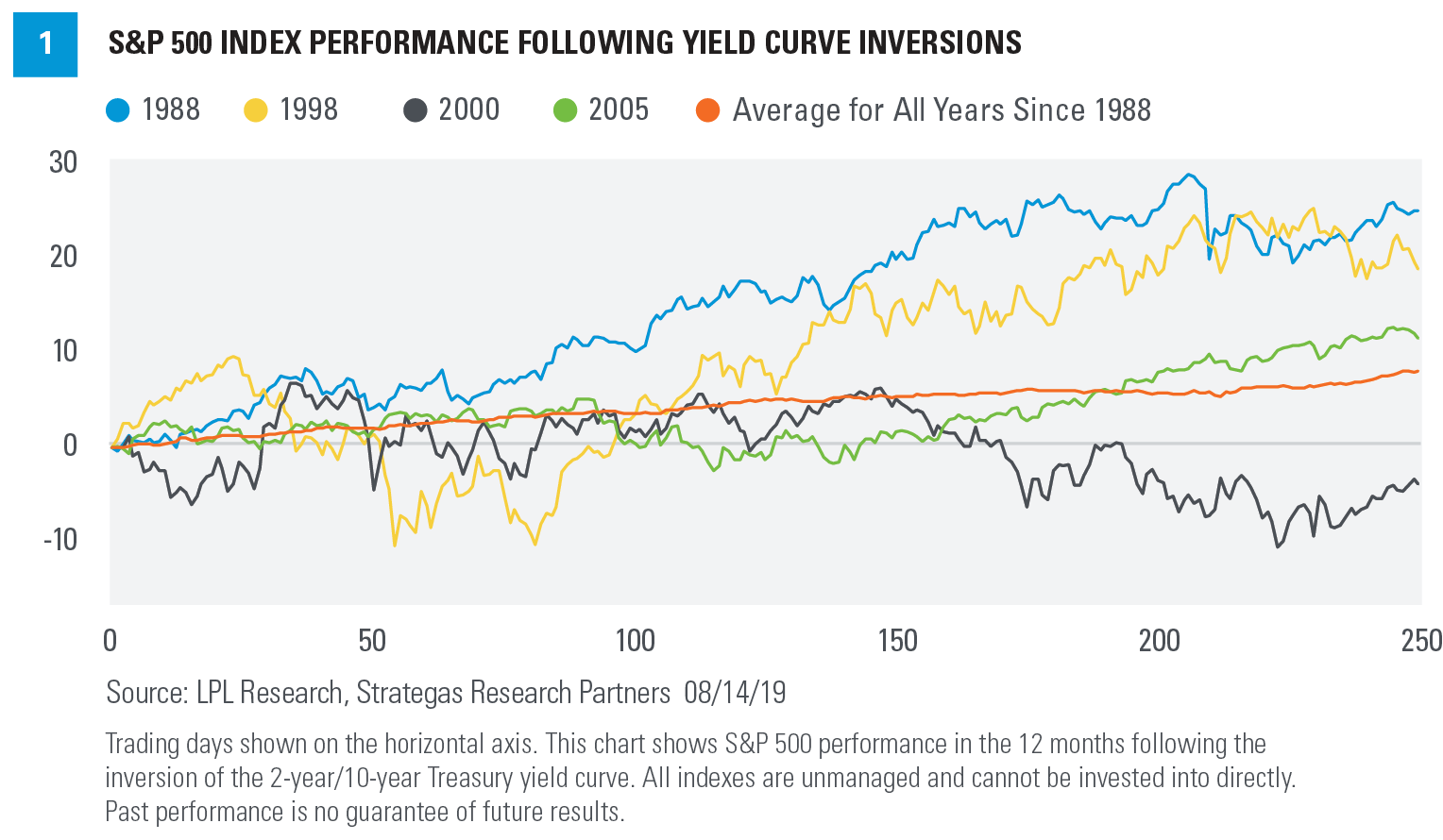 S & P 500 Index Performance Following Yield Curve Inversions