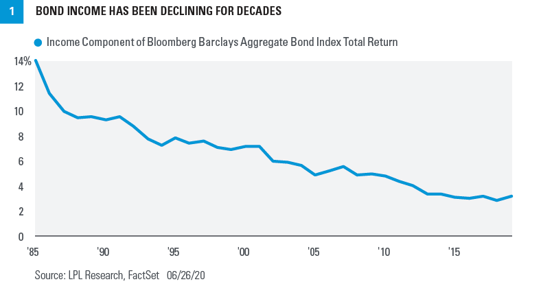 Chart - Bond income has been declining for decades