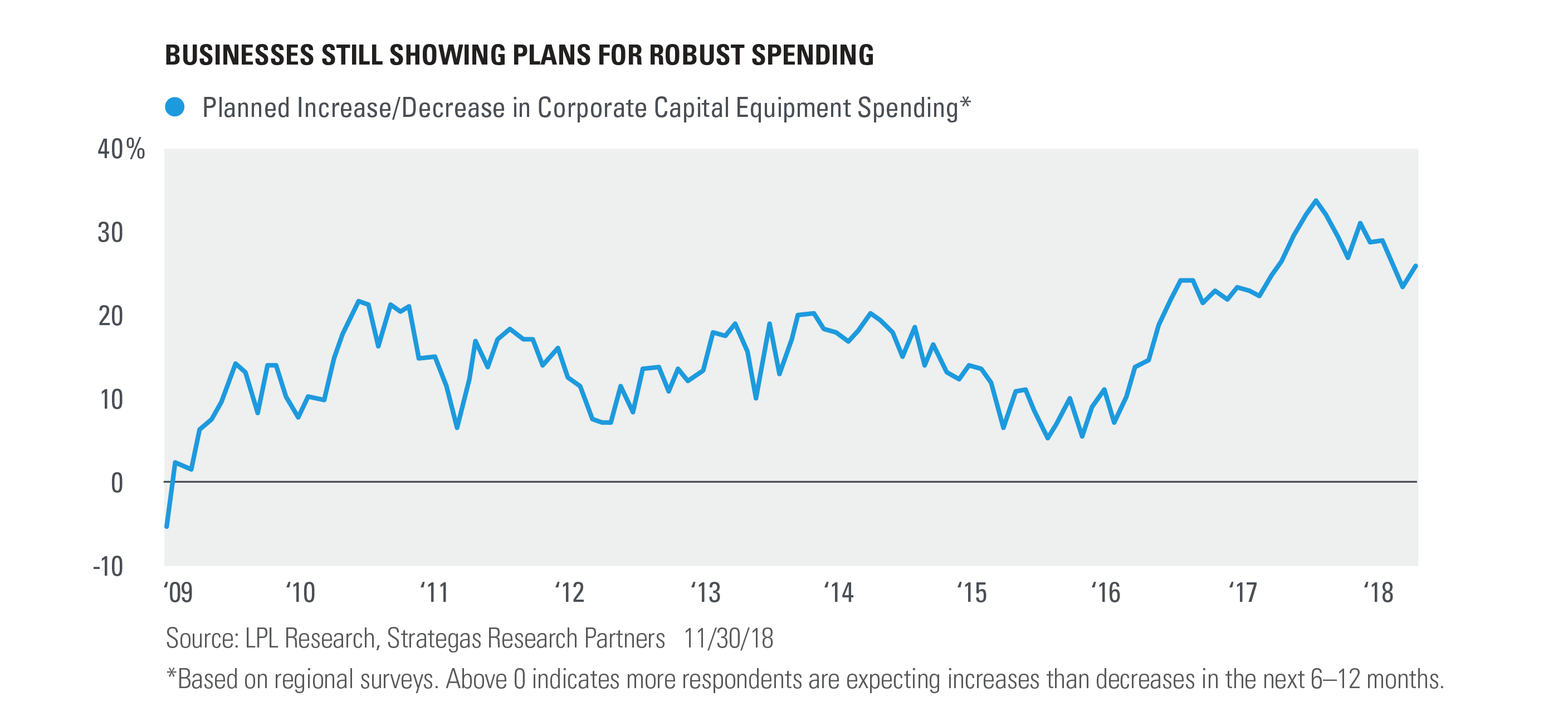 Chart - Businesses Still Showing Plans for Robust Spending