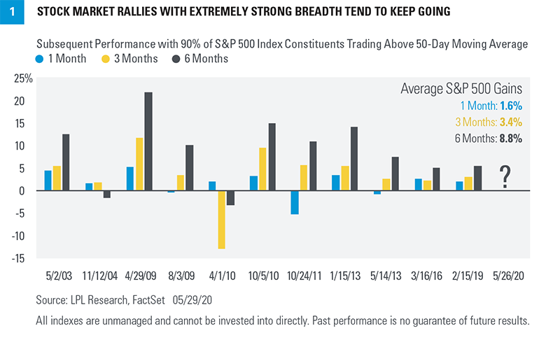 Chart - Stock market rallies with extremely strong breadth tend to keep going