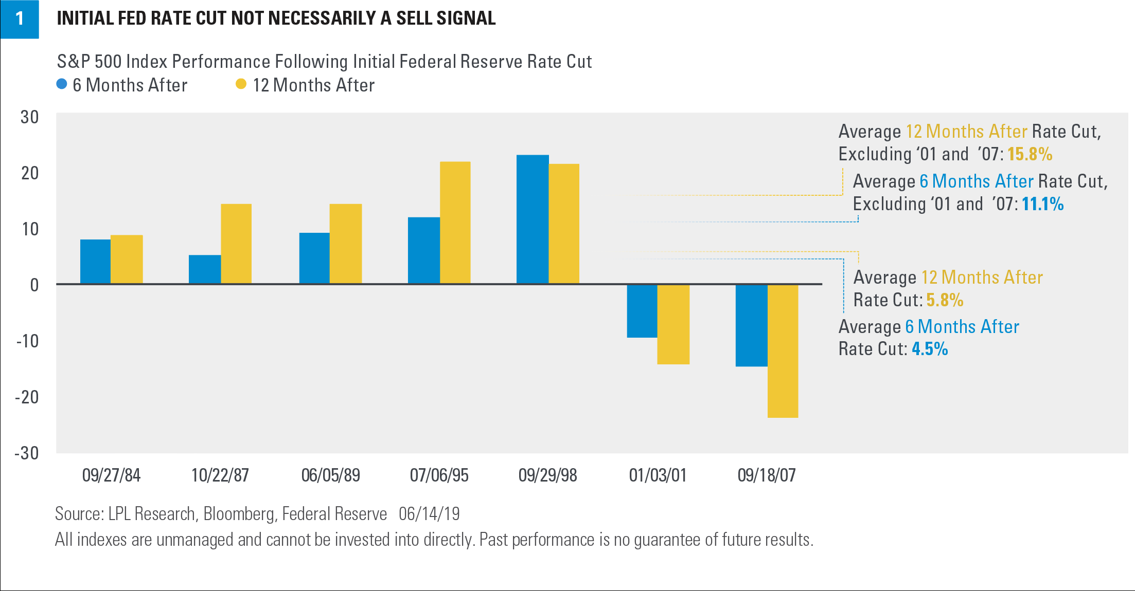Chart - Initial Fed Rate Cut Not Necessarily A Sell Signal