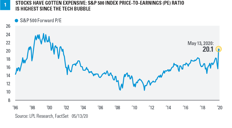 Chart - Stocks have gotten expensive