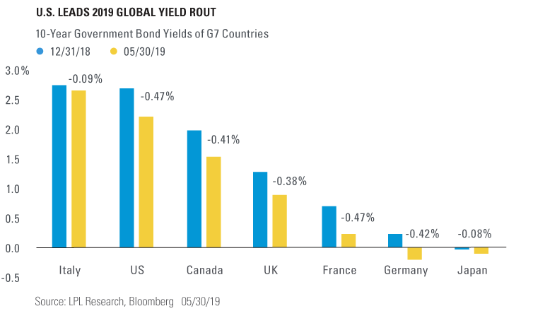 Chart - U.S. Leads 2019 Global Yield Rout