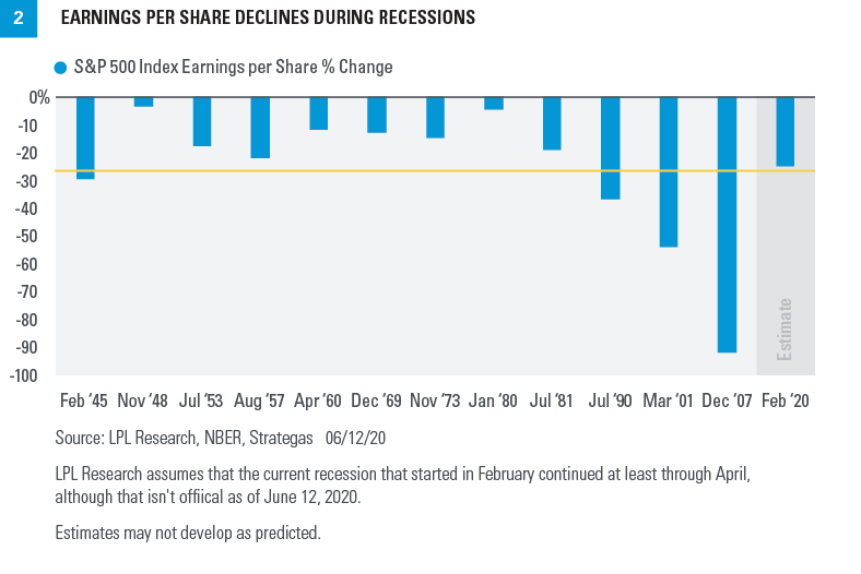 Chart - Earnings per share declines during recessions