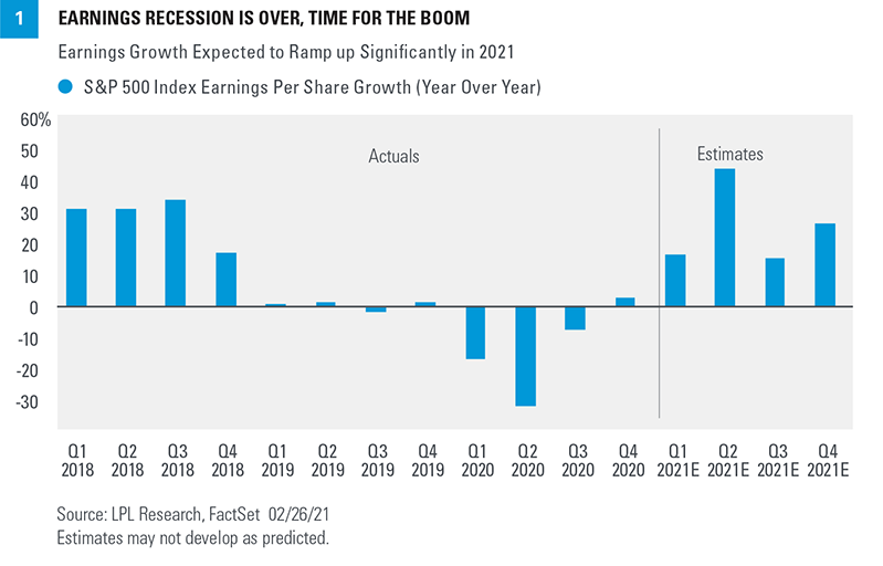 Chart - Earnings Recession is Over, Time for the Boom
