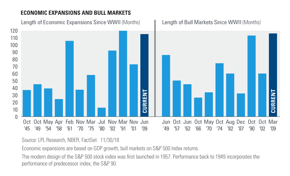 Chart - Economic Expansions and Bull Markets