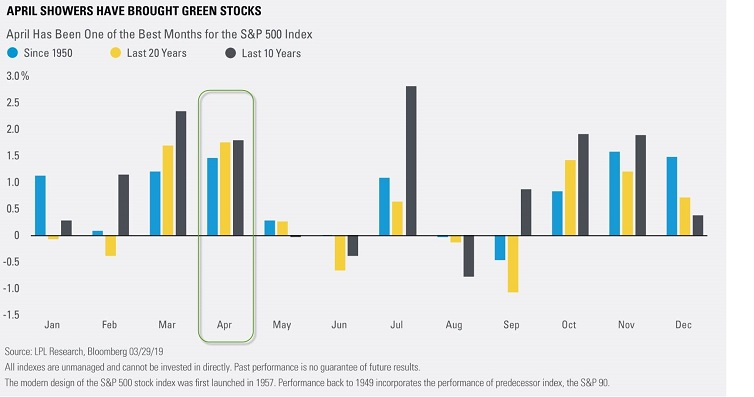 Chart - April has been one of the best months for the S & P 500 Index