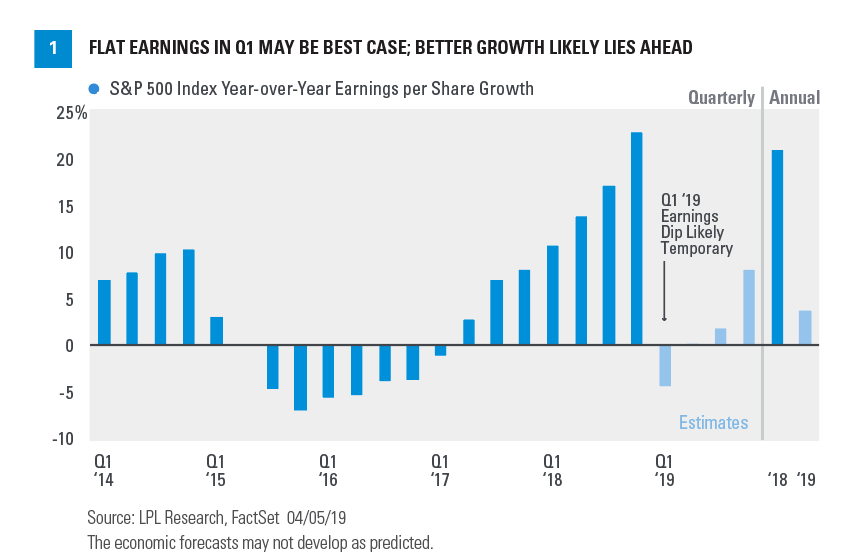 Chart - S & P 500 Index Year-over-Year Earnings per share Growth