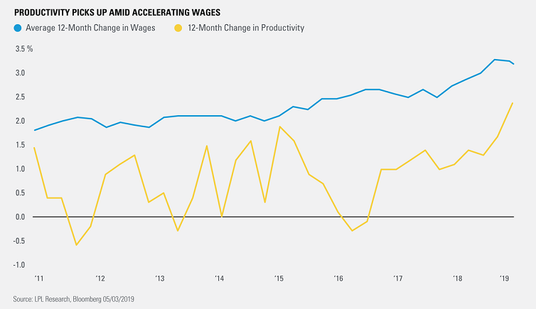 Chart - Productivity Picks Up Amid Accelerating Wages