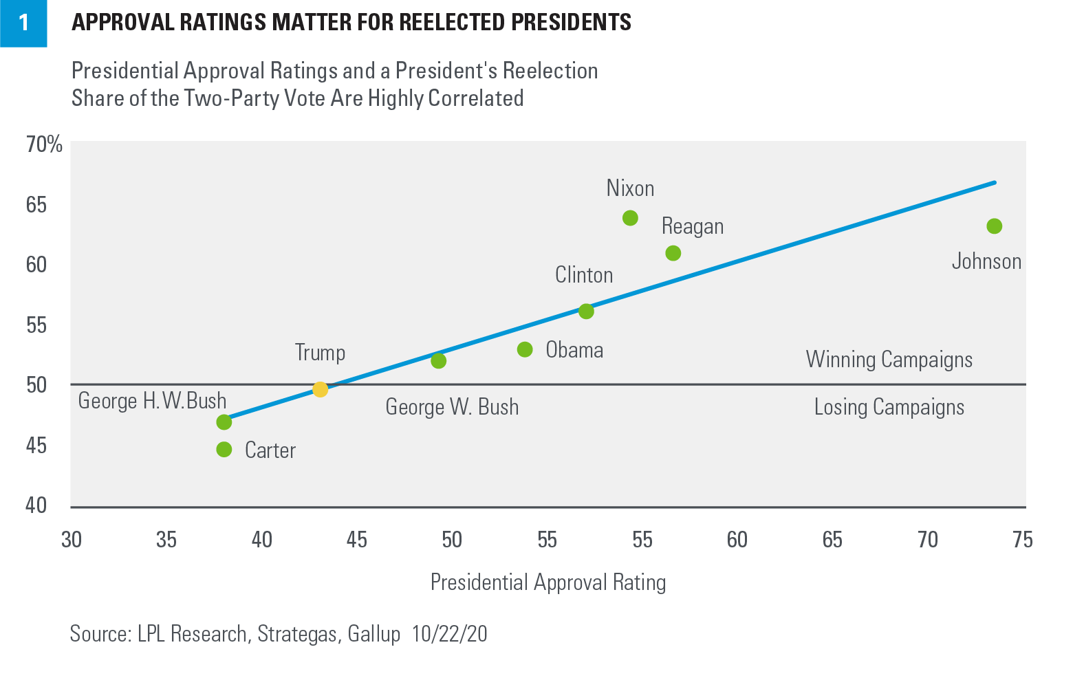 Chart - Approval Ratings Matter for Reelected Presidents