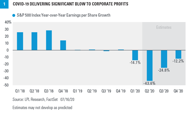 Chart - COVID-19 delivering significant blow to corporate profits