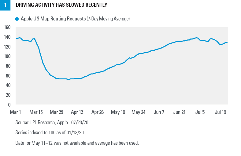 Chart - Driving activity has slowed recently