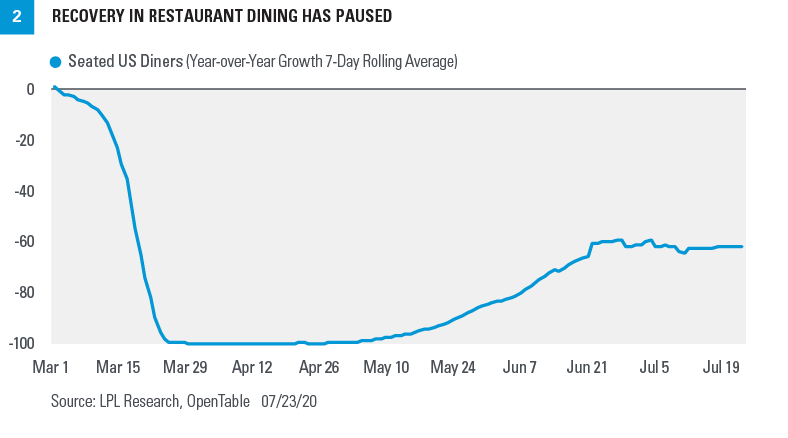 Chart - Recovery in restaurant dining has paused