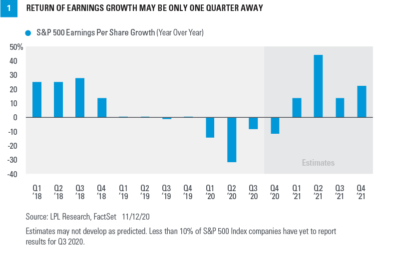 Chart - Return of Earnings Growth May Be Only One Quarter Away