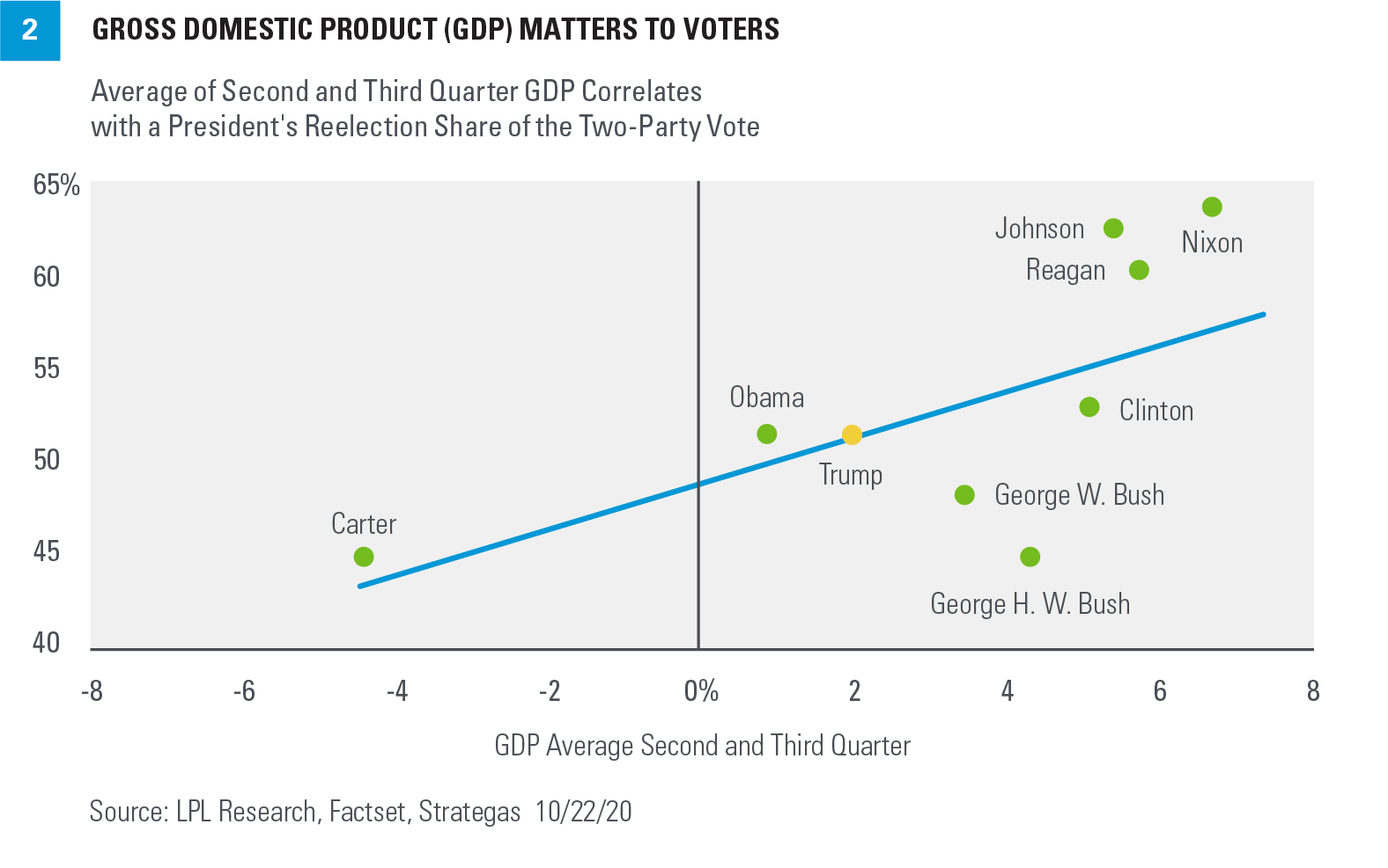 Chart - Gross Domestic Product (GDP) Matters to Voters