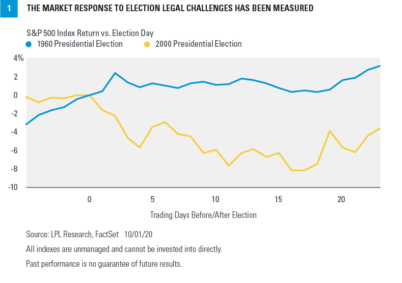 Chart - The Market Response To Election Legal Challenges Has Been Measured