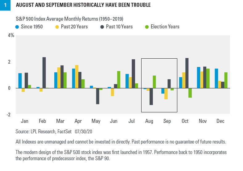 Chart - August and September historically have been in trouble