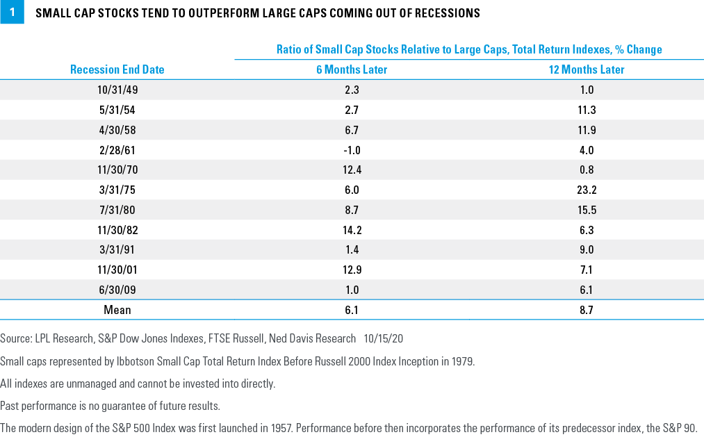 Chart - Small Cap Stocks Tend to Outperform Large Caps Coming Out of Recession