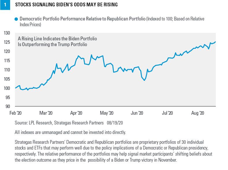 Chart - Stocks Signaling Biden's Odds May Be Rising