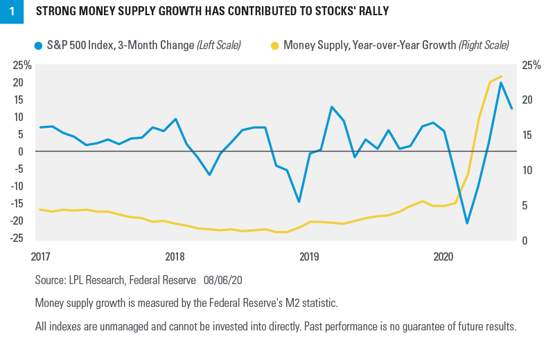 Chart - Strong Money Supply Growth Has Contributed To Stocks' Rally