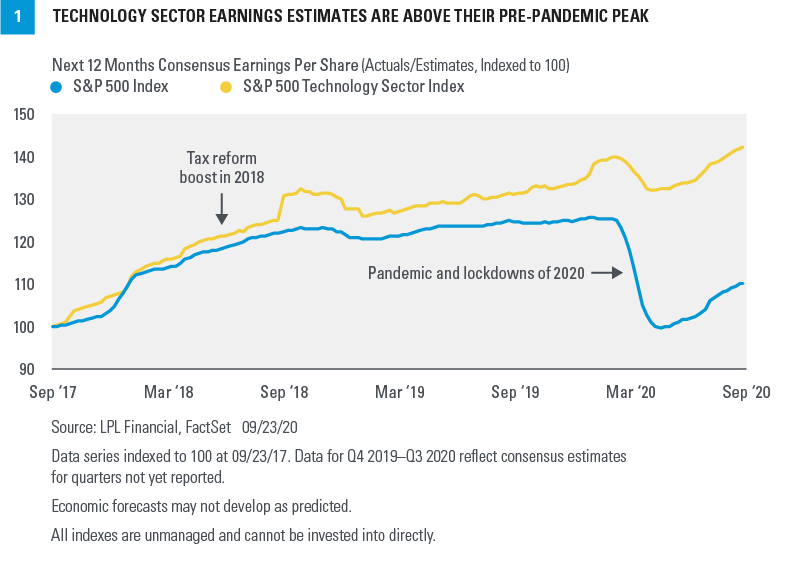 Chart - Technology Sector Earnings Estimates Are Above Their Pre-Pandemic Peak