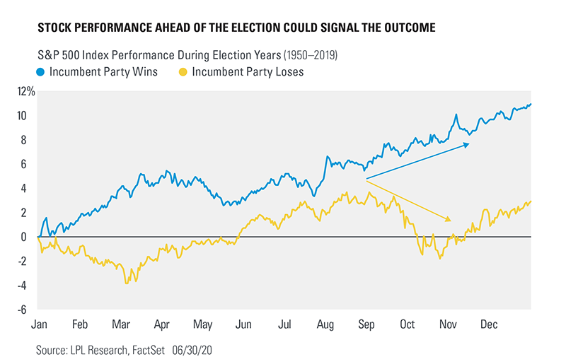 Chart - Stock performance ahead of the election could signal the outcome