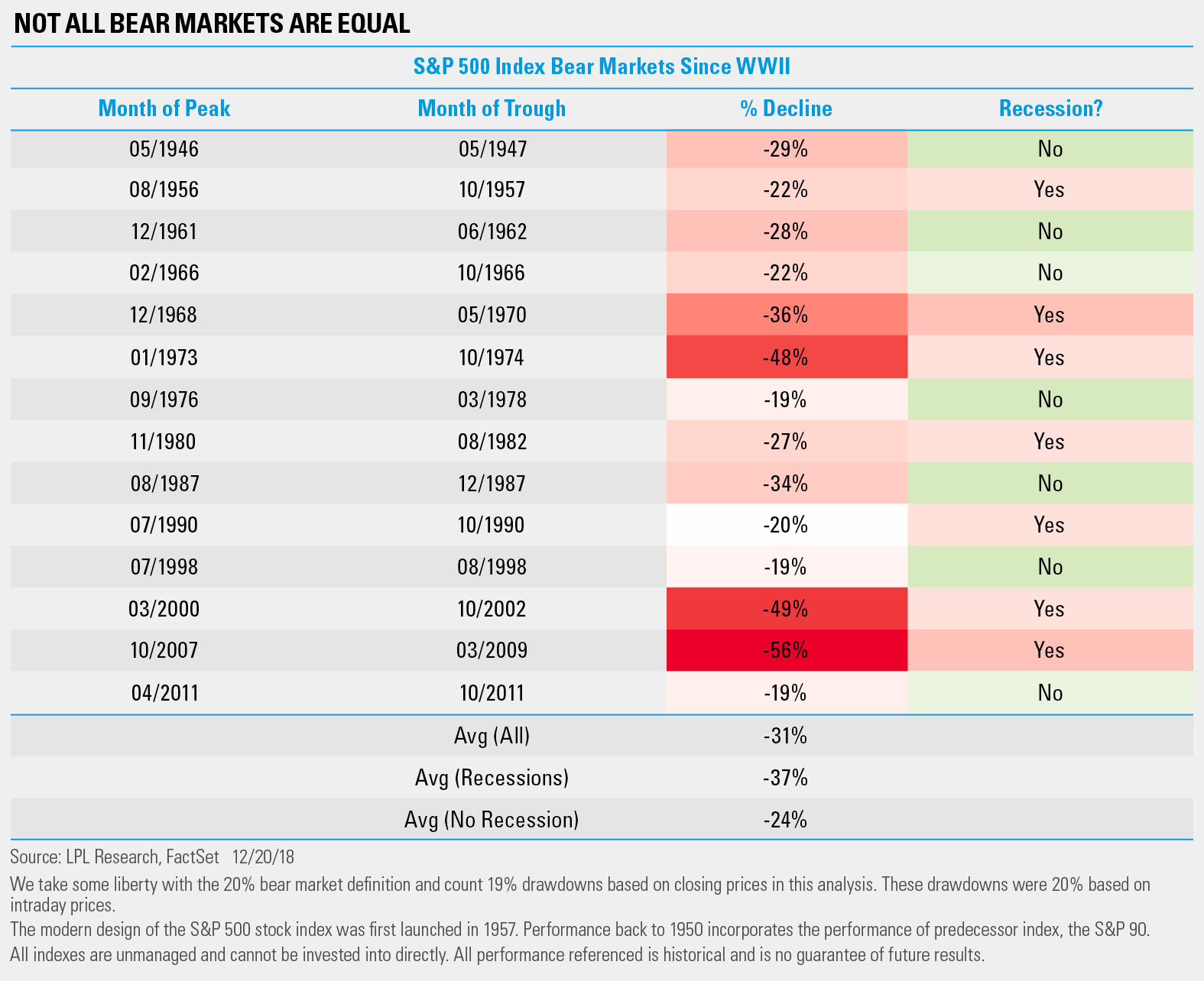 Chart - Not all bear markets are equal