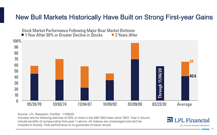 Chart - New Bull Markets Historically Have Built on Strong First-year Gains
