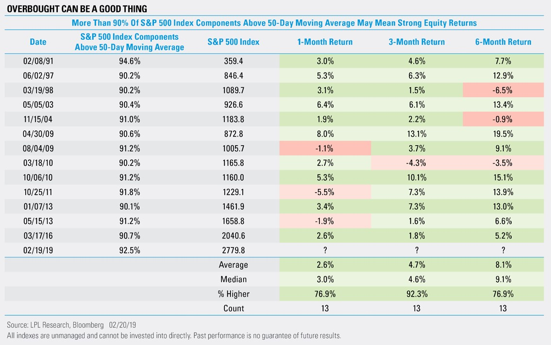 Chart - More than 90% of S&P 500 Components Above 50-day moving average may mean strong equity returns