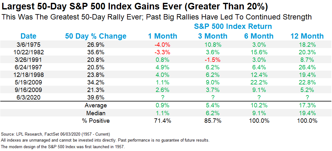 Chart - Largest 50-day S&P 500 Index Gains Ever