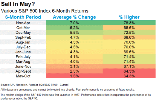Chart - Sell in May? Various S&P 500 Index 6-Month Returns