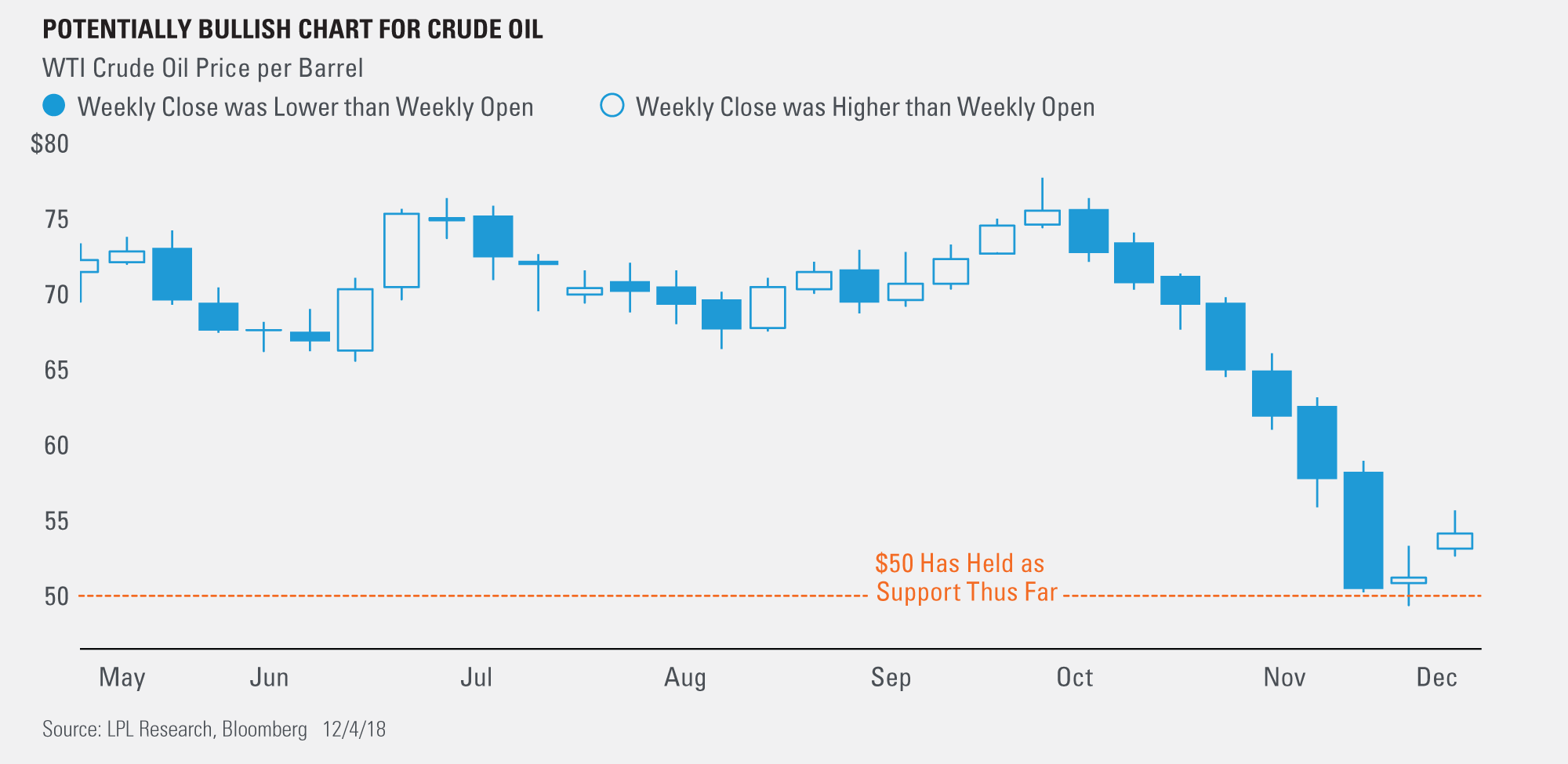 Potentially bullish chart for crude oil