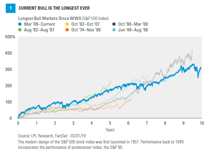 Chart - Current bull is the longest every