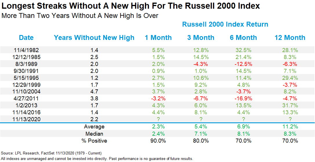 Chart - Longest Streaks Without a New High for The Russell 2000 Index