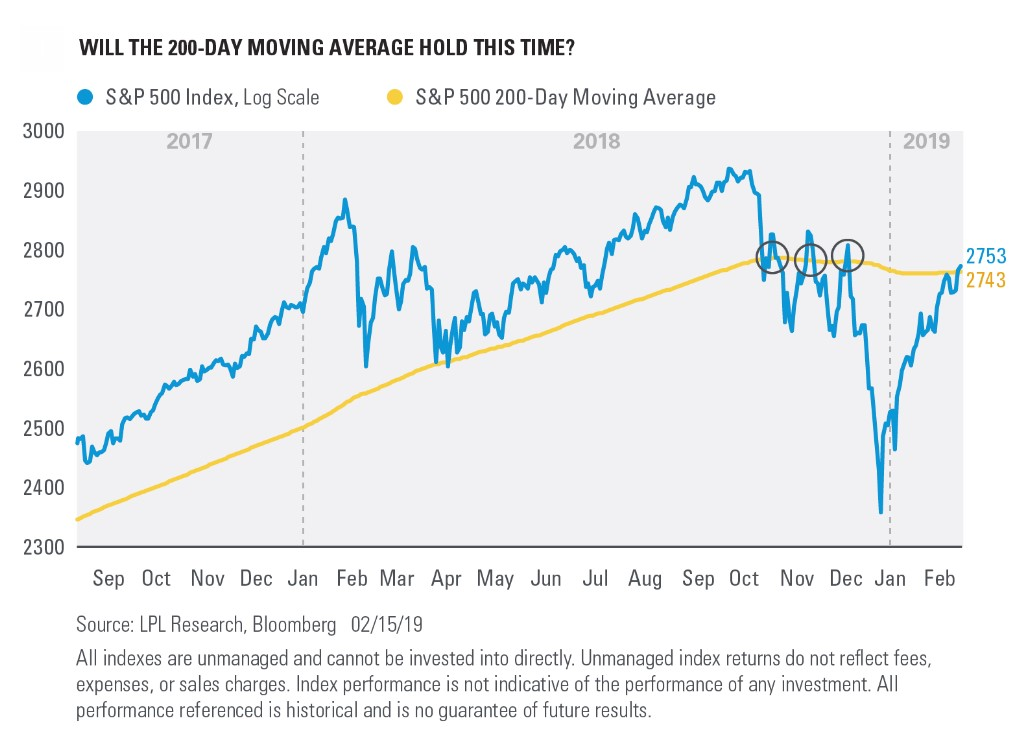Chart - Will the 200-Day Moving Average Hold This Time
