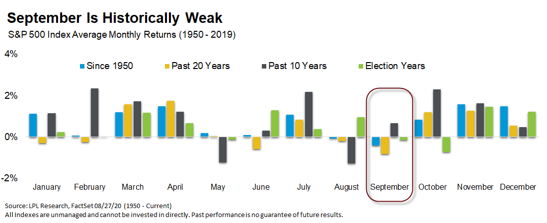 Chart - September is Historically Weak