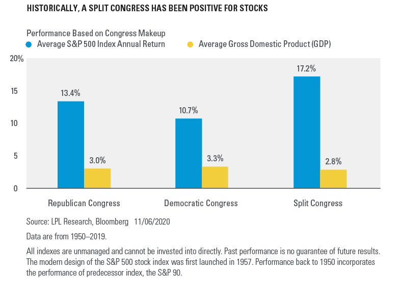 Chart - Historically, A Split Congress Has Been Positive For Stocks