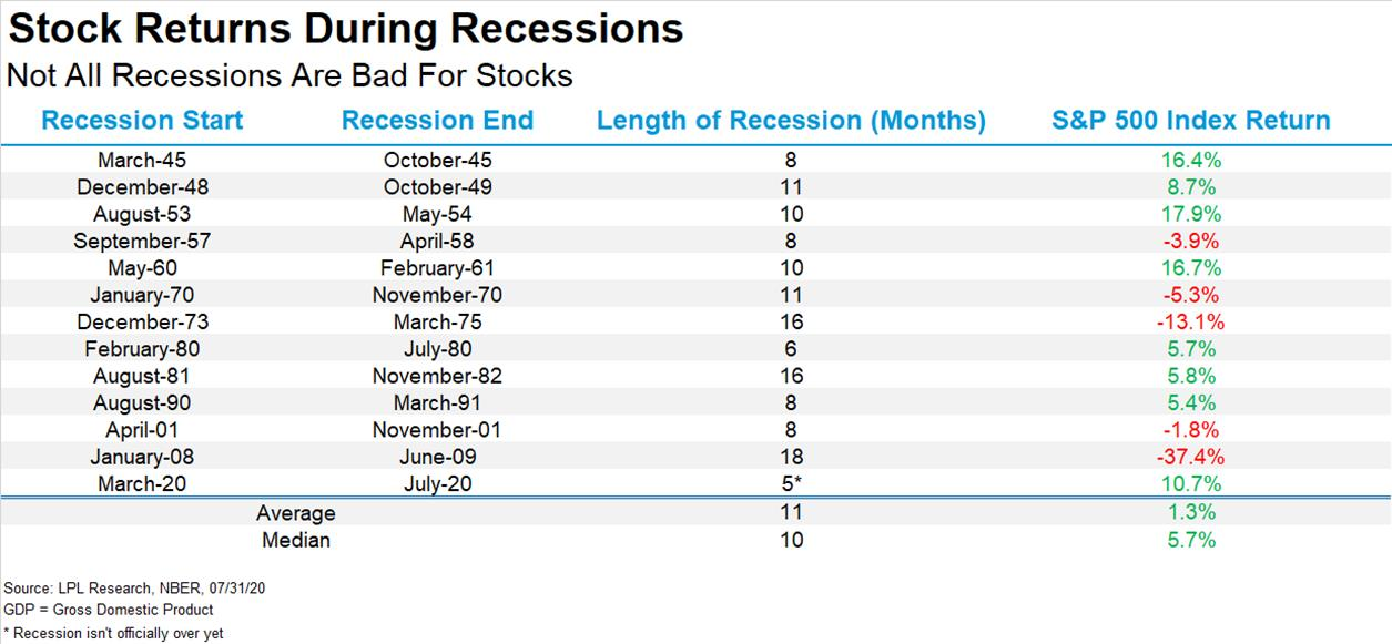 Chart - Stock Returns During Recessions