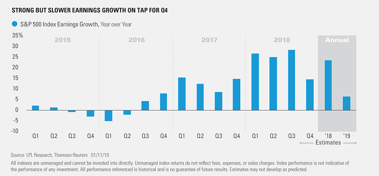 Chart - Strong but slower earnings growth on tap for Q4