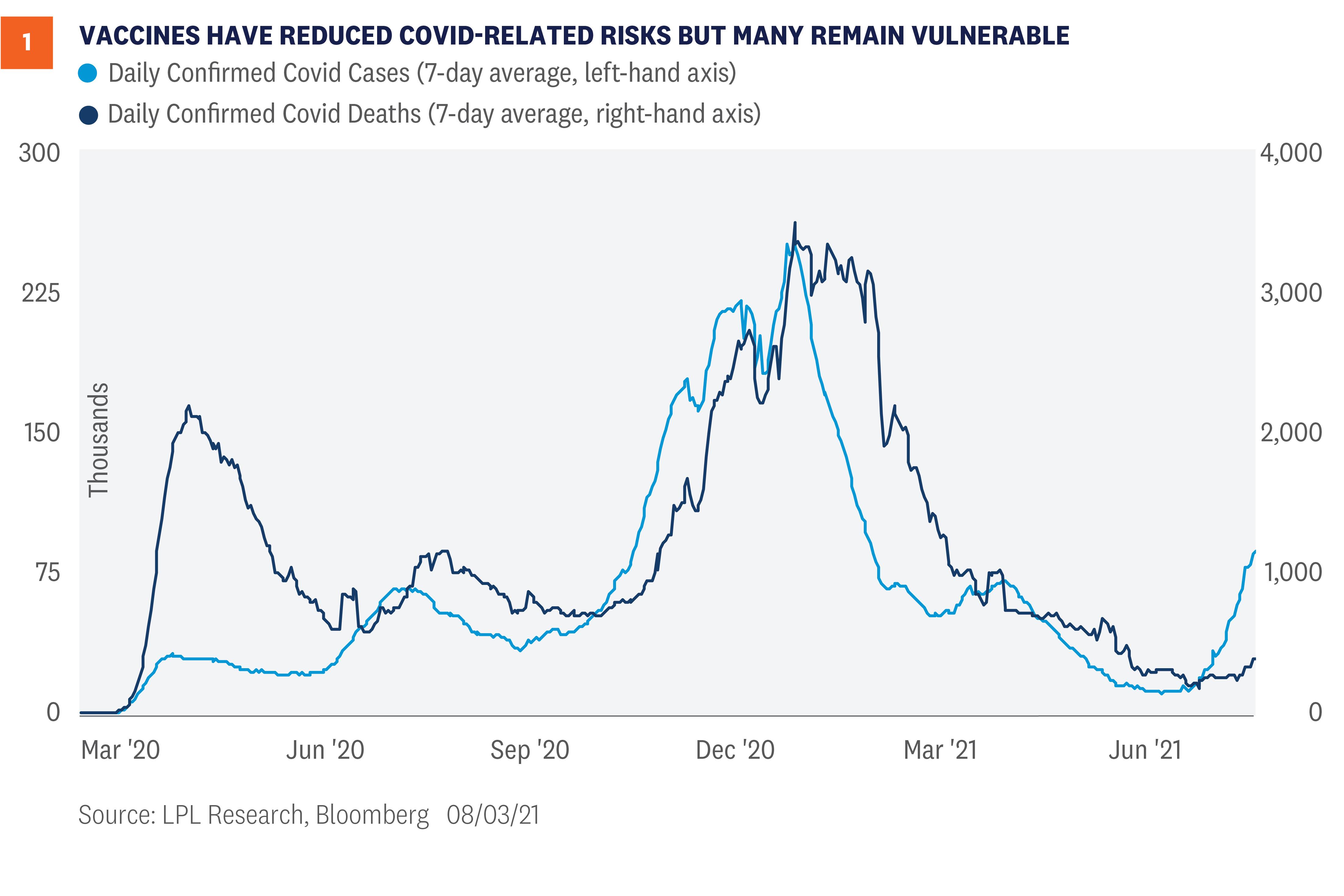 COVID Update: Delta Variant Market Impact