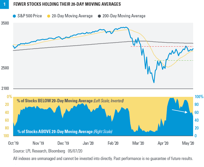 Chart - Fewer stocks holding their 20-day moving averages