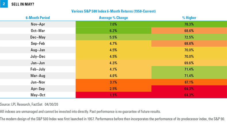 Various S&P 500 Index 6-month returns (1950-current)