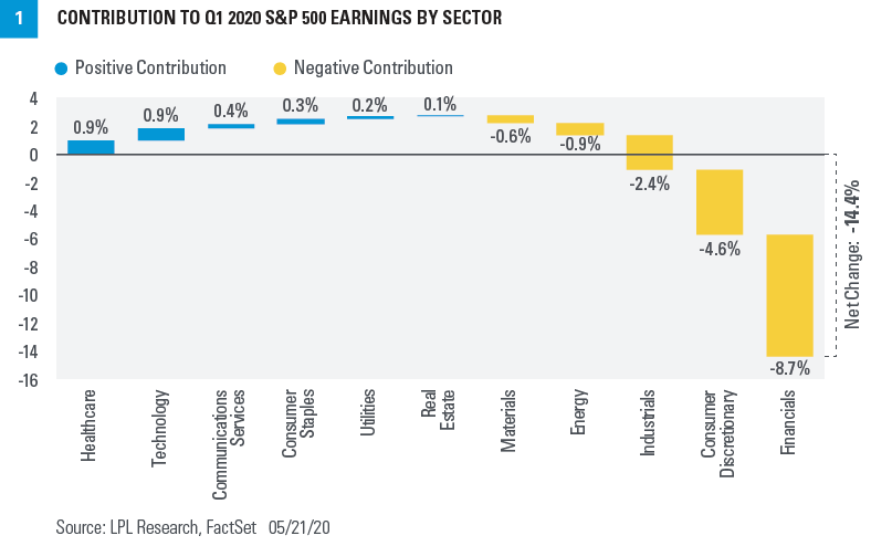 Chart - Contribution to Q1 2020 S&P 500 Earnings by Sector