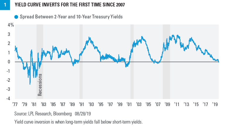 Yield Curve Inverts for the First Time Since 2007